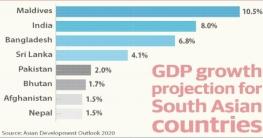 বাংলাদেশের জিডিপি প্রবৃদ্ধি চলতি অর্থবছর হবে ৬.৮% : এডিবি
